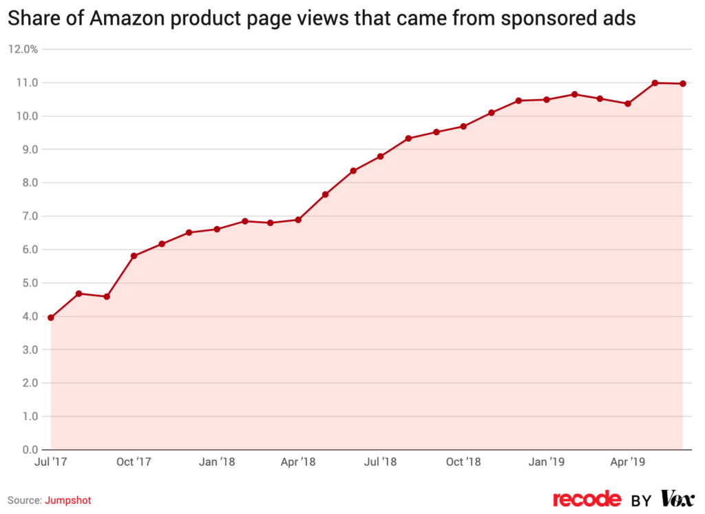 Amazon Paid Advertising Can Greatly Improve Overall Sales 2